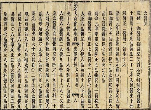 Năm Gia Long thứ 9 (1810) cho dựng Thái Y viện